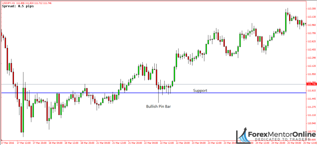image of support level on usd/jpy