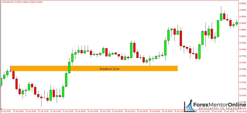 image of breakout zone on aud/usd