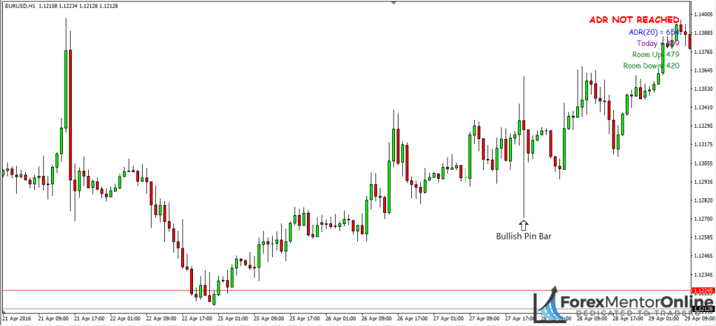 image of bullish pin bar on usd/jpy