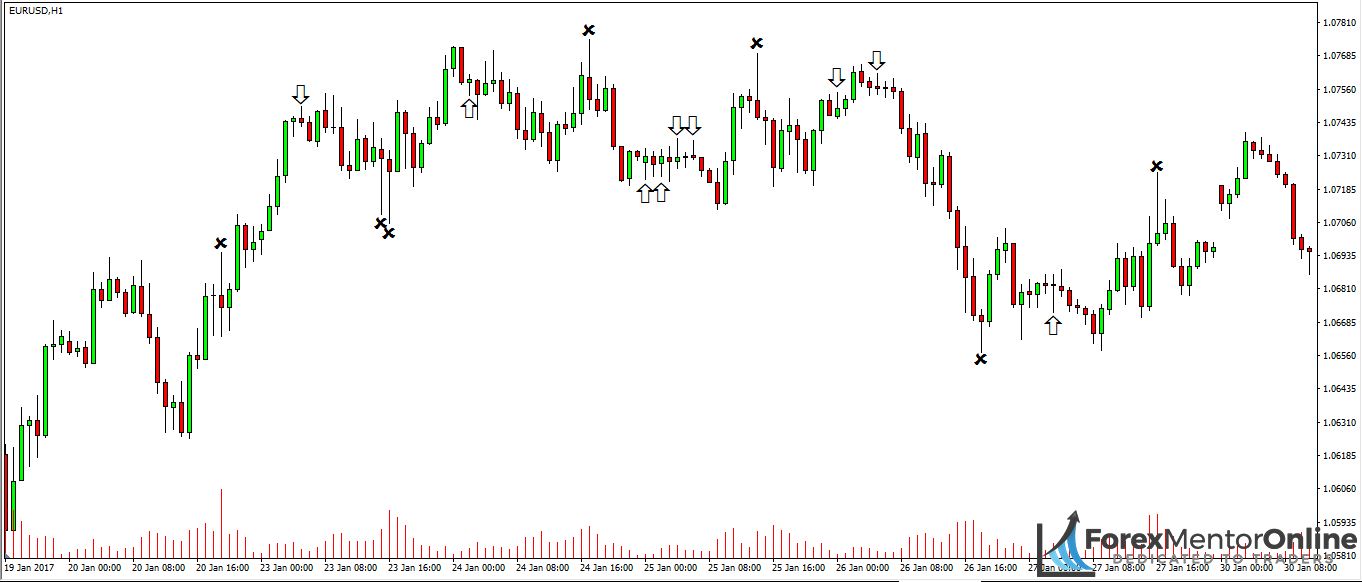 image of bullish and bearish pin bars forming on eur/usd