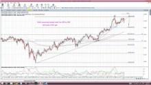 US Stocks: some further warning bells