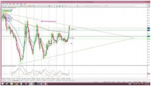 USD still 'marking time': FX Indices Review by Mary McNamara