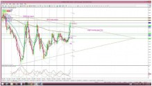 FX shift? EURX breaks out & USD fizzles by Mary McNamara