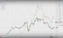 Forex Correlations Studie …