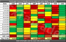 Forex Strength and Comparison Week 46 / 2017: FXTA