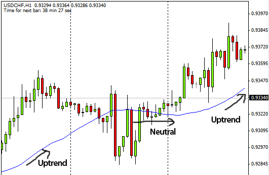 how to identify trend using moving average