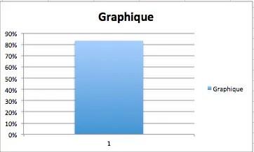 graphe base