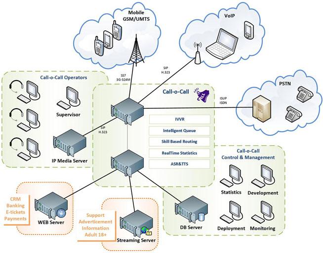 Архитектура построения call-центра