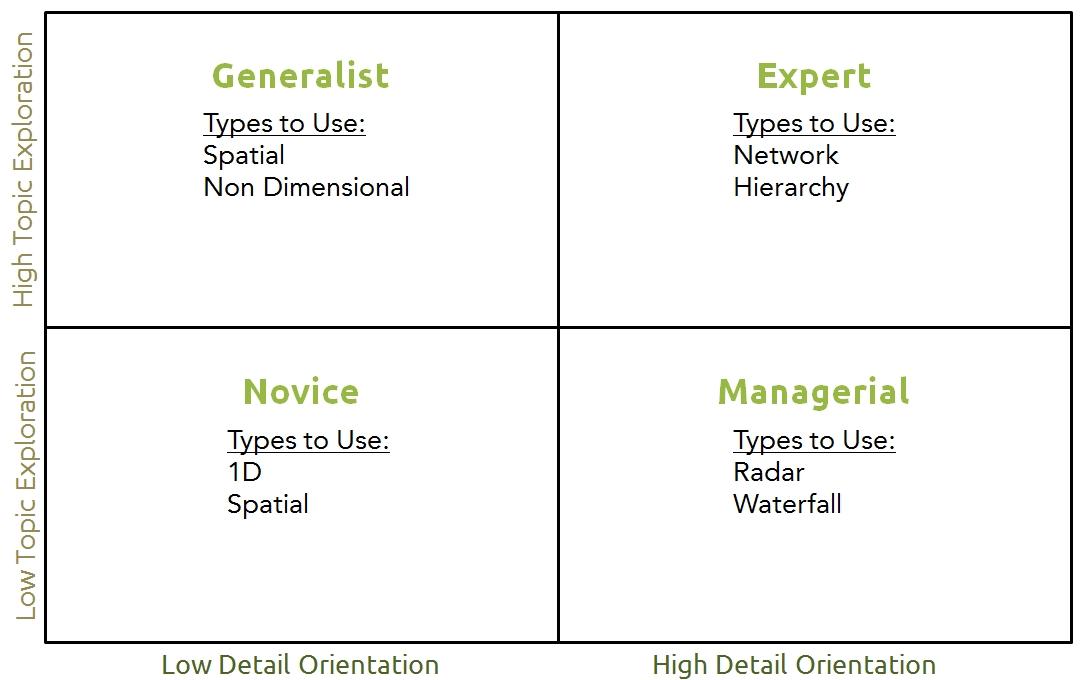 Information visualization matrix