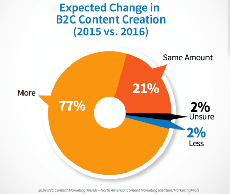 Expected Change in B2C Content Creation