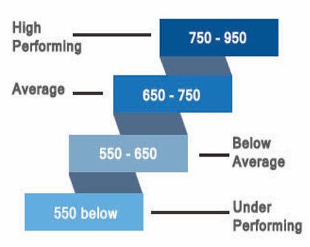 Fund Score Chart