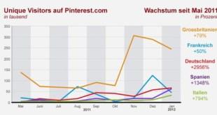Pinterest in Italia Gennaio_2012