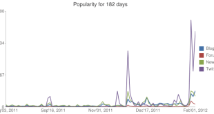 mentions graph - facebook ipo