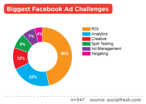 facebook-ads-roi-analytics