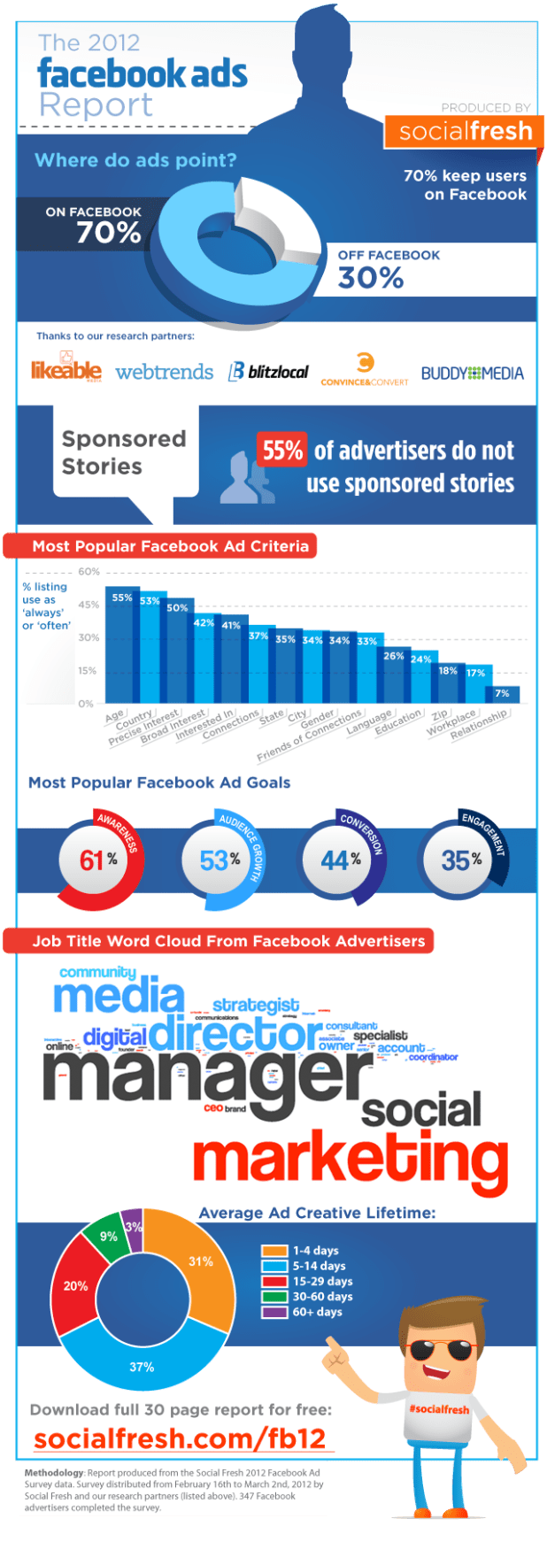 facebook-ads-infografica-social-fresh