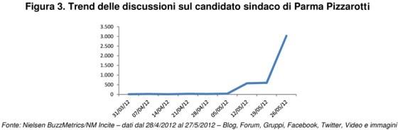 Le-elezioni-amministrative-2012-_trend-discussioni-sindaco-Parma-Pizzarotti