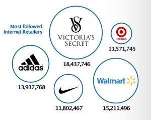 top-250-internet-retailers-on-social-media