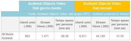 Audiweb giugno 2012  - dati video online