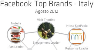 TopBrands_Facebook_Agosto-2012