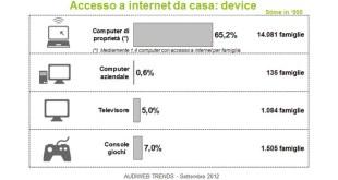 Audiweb-Ottobre-2012-device-famiglie