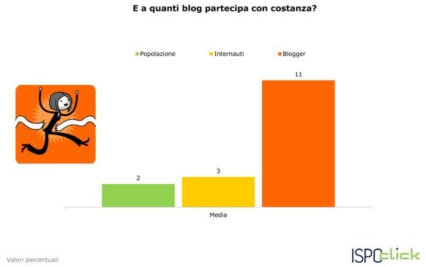 ISPO-CLICK-dati-sui-blog-e-sui-blogger_2
