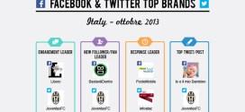 facebook-twitter-brand-ottobre-2013