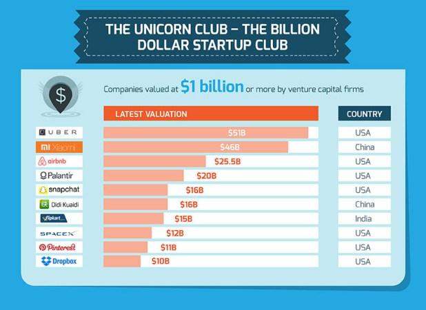 startup unicorni