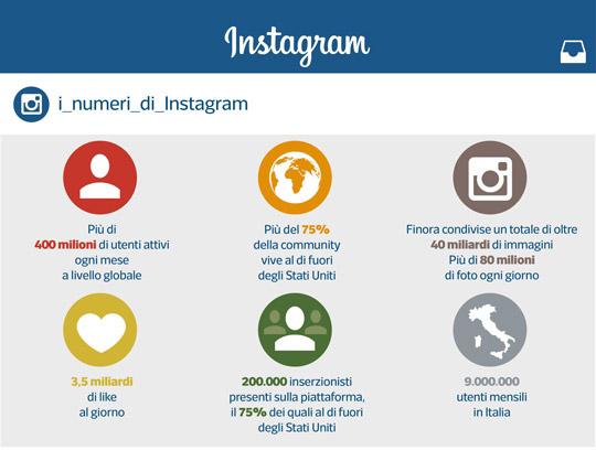 Instagram, in Italia gli utenti sono 9 milioni