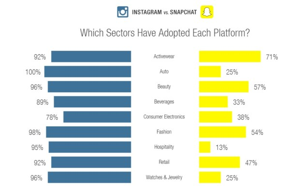 Instagram Snapchat settori brand