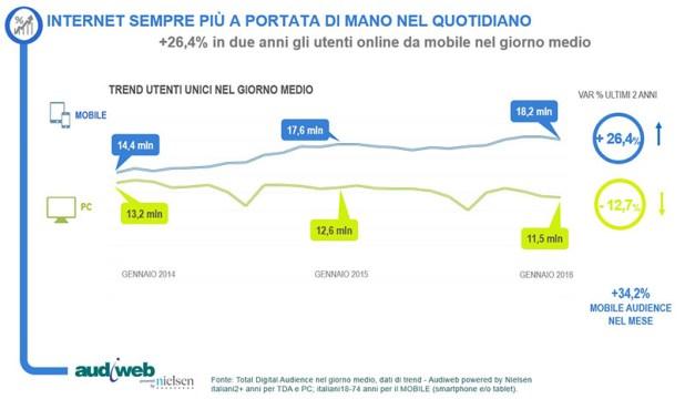 italiani audience smartphone tablet pc