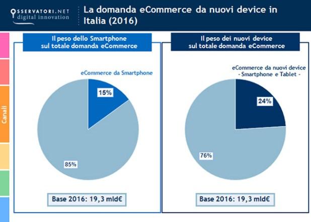dispositivi e-commerce italia 2016