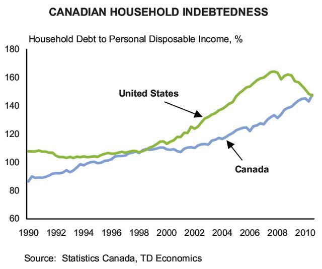 HouseholdIndebtedness