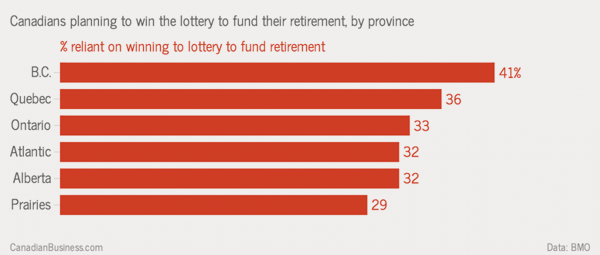 14-02-canadian-retirement-lottery