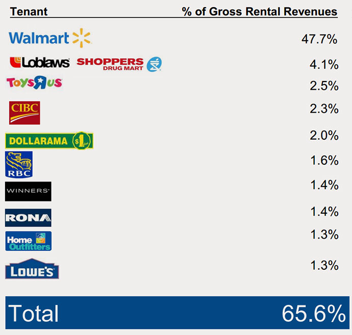 15-09-smart-reit-tenants-wallmart