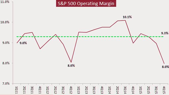 16-03-valuation-stocks-operating-margin
