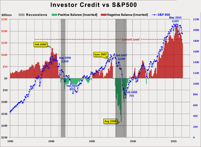 16-04-investor-credit-margin-stock-nyse