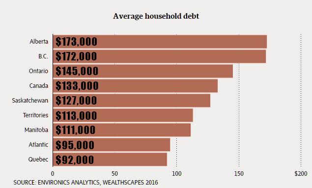 16-09-canadian-debt-environics-2015