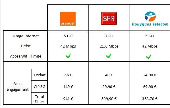 comparatif-forfait-data-free