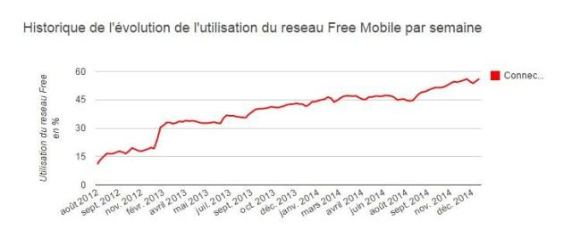 free-mobile-graph-utilisation-reseau