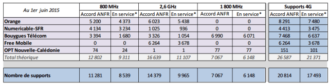anfr4G0615