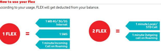 Vodafone Flex Recharge Options
