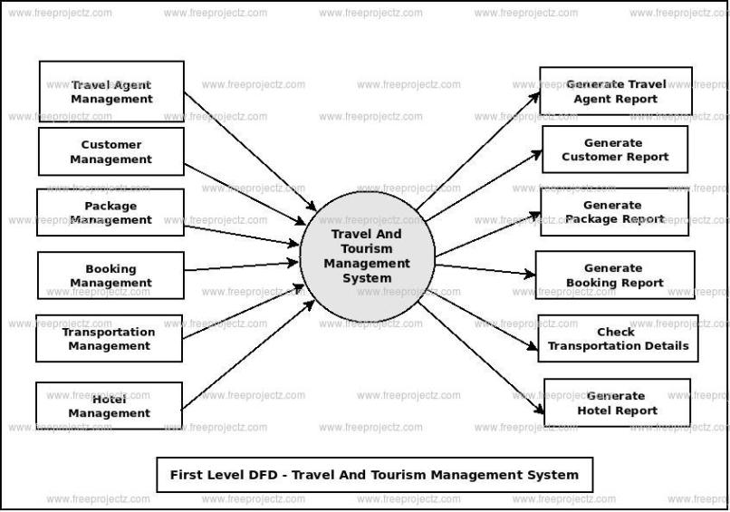 Travel and tourism project example anexa creancy travel and tourism management system dataflow diagram ccuart Choice Image