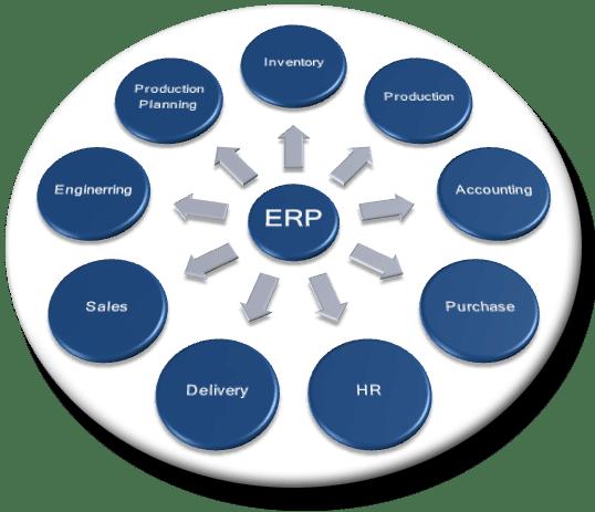 Web-based Resource Management System