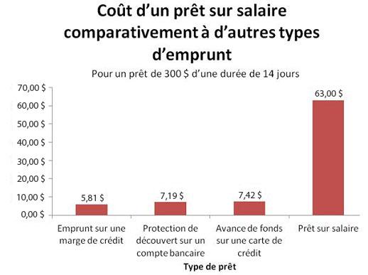 Coût d'un prêt sur salaire