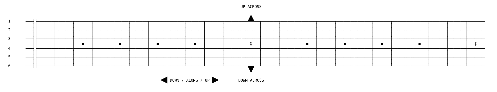 guitar fretboard along and across