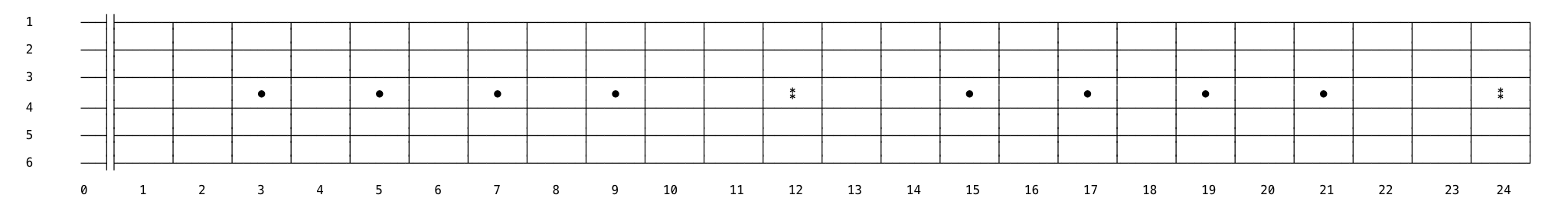 guitar fretboard with fret numbers