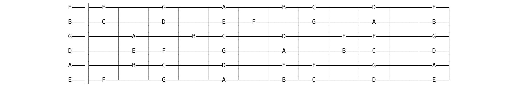 guitar fretboard diagram white keys
