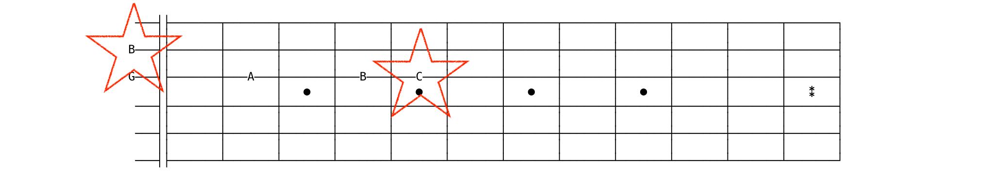 string 3 to string 2