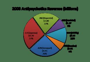 Antipsychotics money