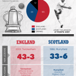 The Calcutta Cup, a grudge match. 134 years of England v Scotland at Rugby